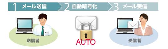 メール自動暗号化機能